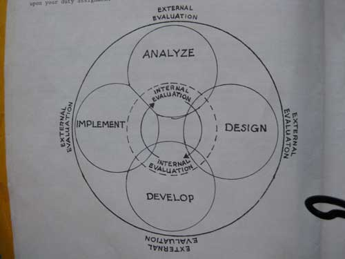 Dynamic ADDIE model from a 1984 U.S. Army training manual