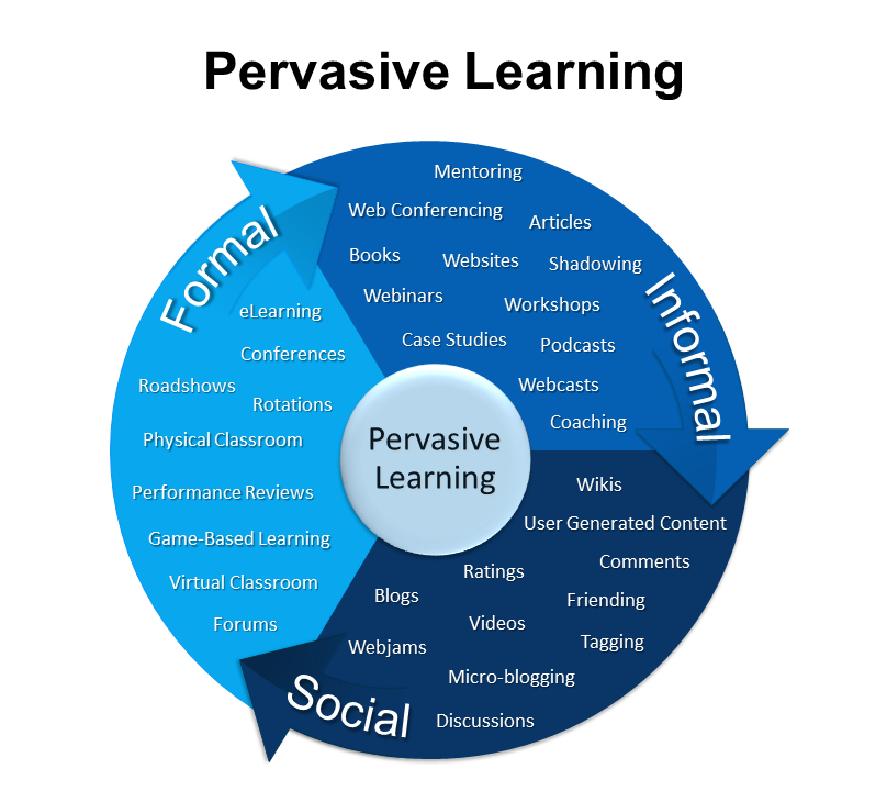 3-33 Pervasive Learning Model
