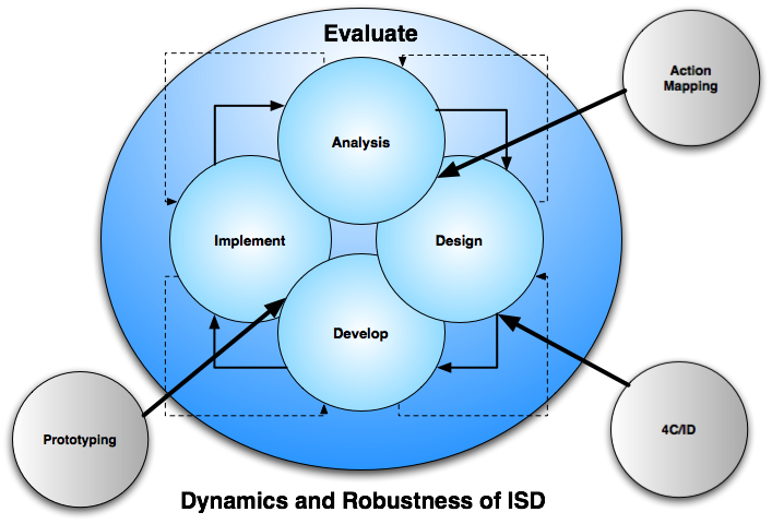 ID models are used in conjunction with ISD
