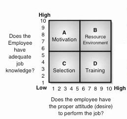 Performance Analysis Quadrant
